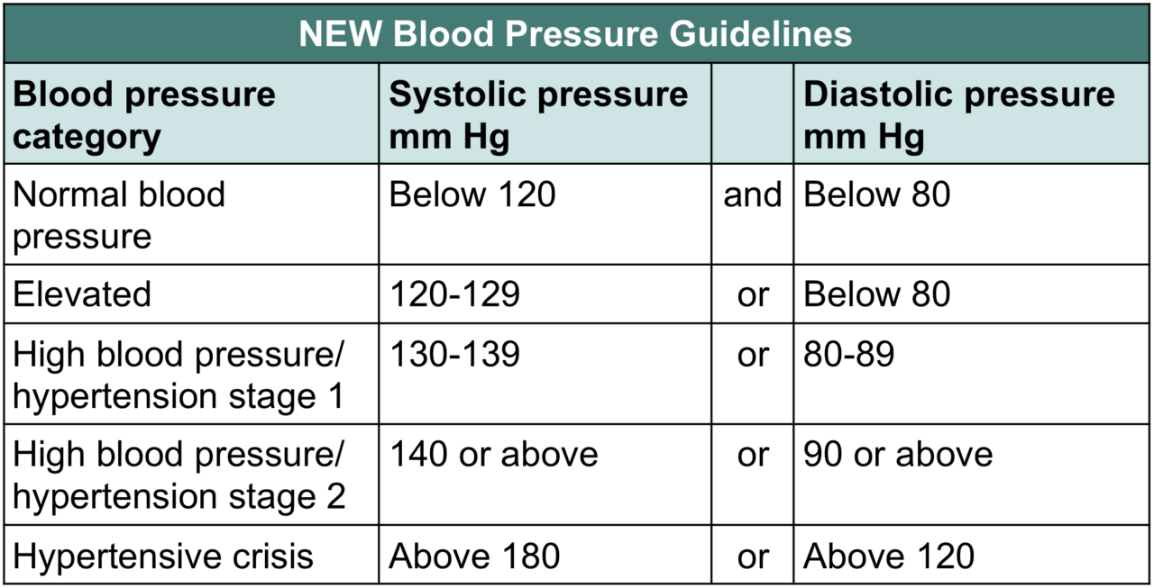 Blood pressure medication side effects chart gallery chart design blood pressure medications all you need to know resperate blood pressure medication new chart geenschuldenfo gallery nvjuhfo Choice Image