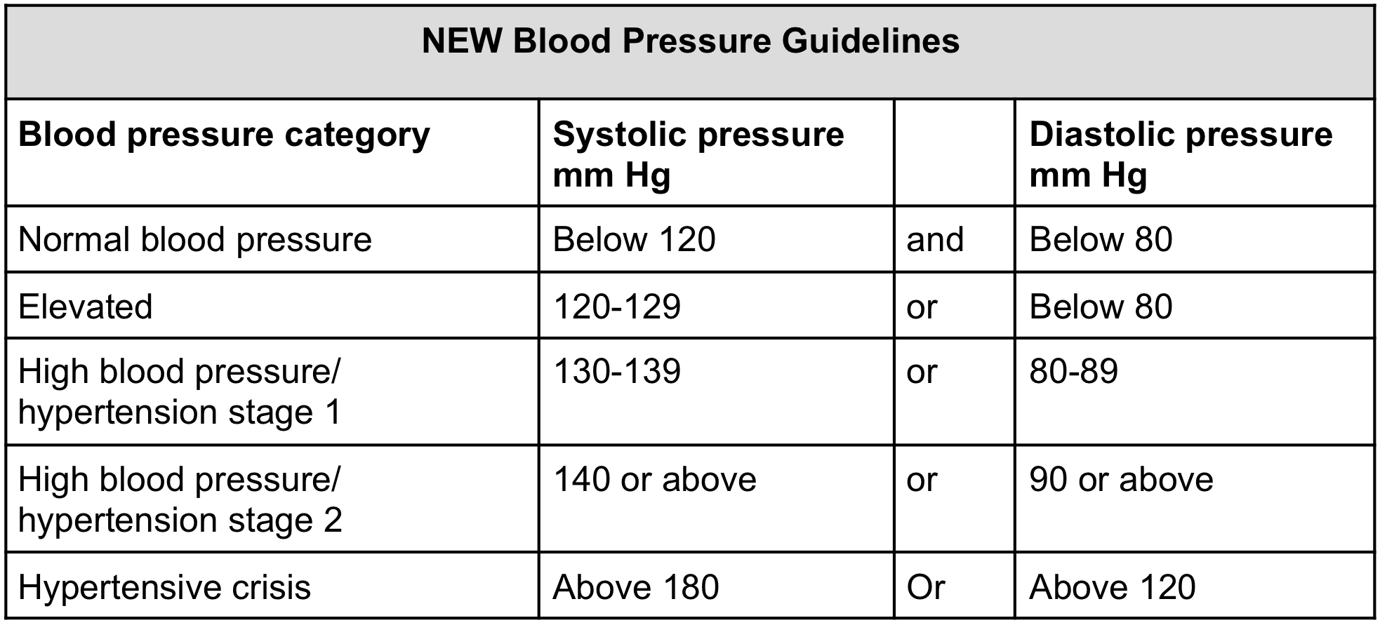 Normal blood pressure what is it a readers question resperate new normal blood pressure chart geenschuldenfo Choice Image